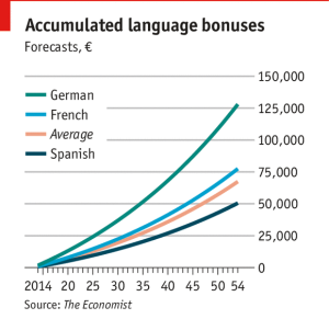Language Services can Translate into High-Paying Careers